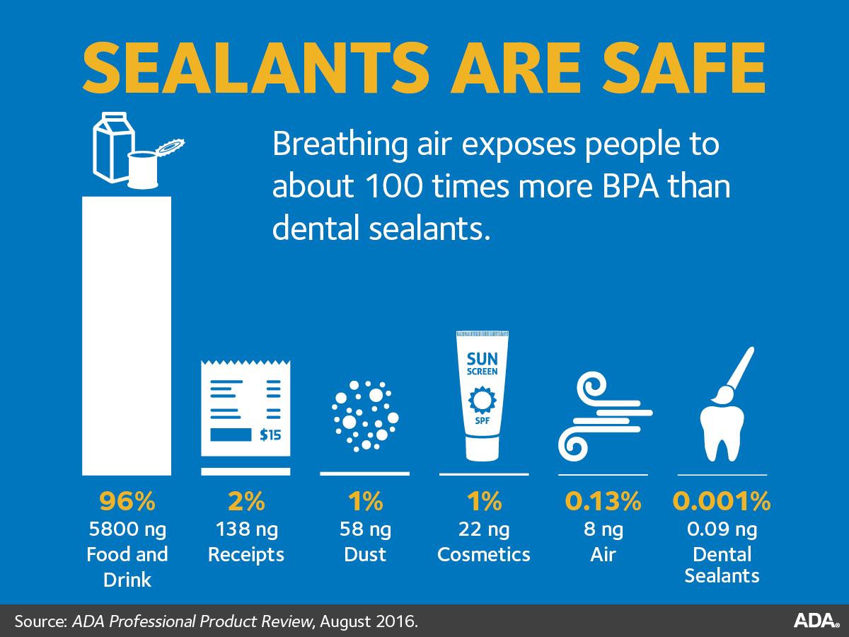 ADA Chart--dental sealants are safe
